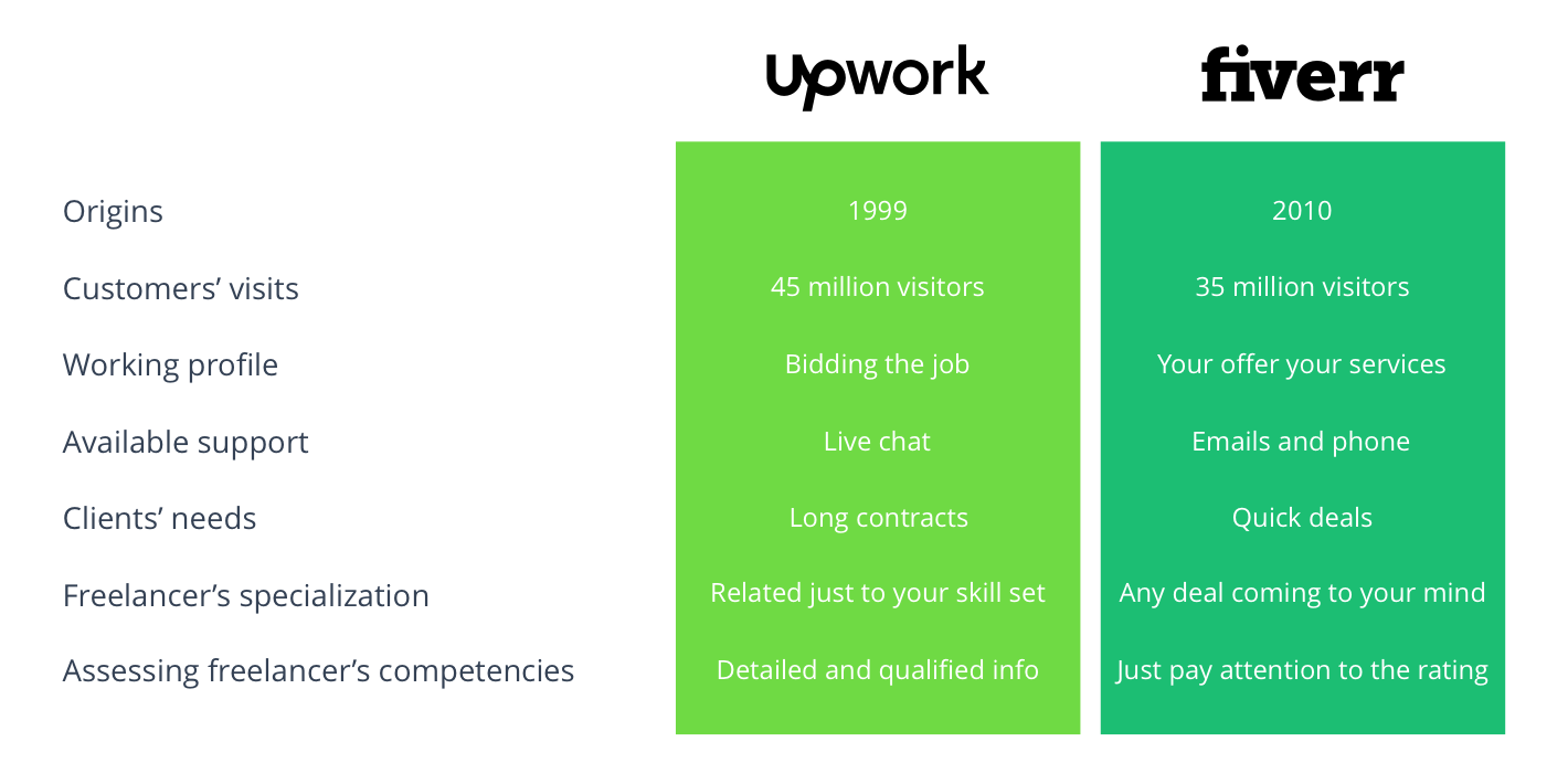Freelancing Websites Comparison