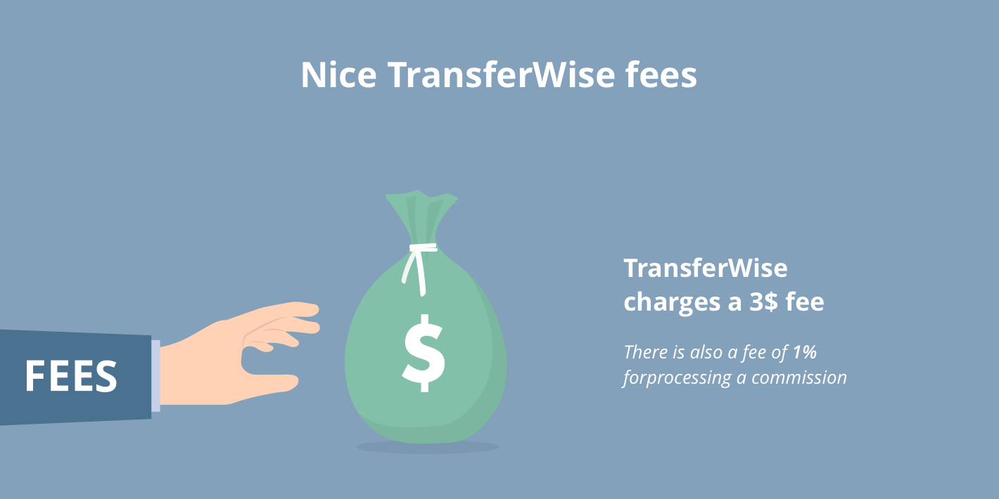 TransferWise Fees