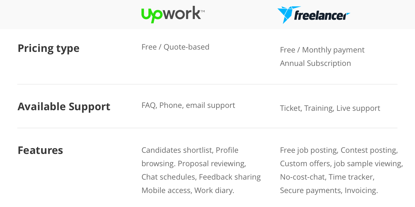 Upwork Freelancer