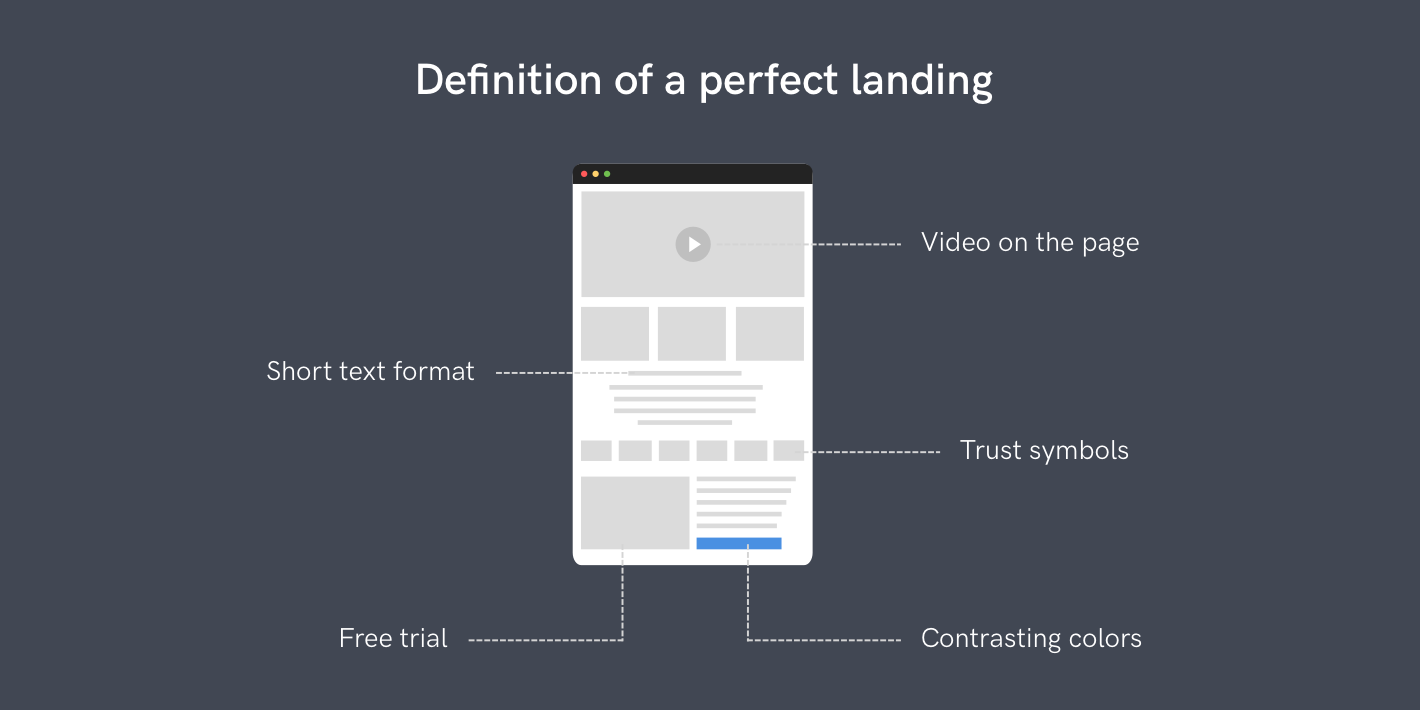 Perfect Landing Page Components