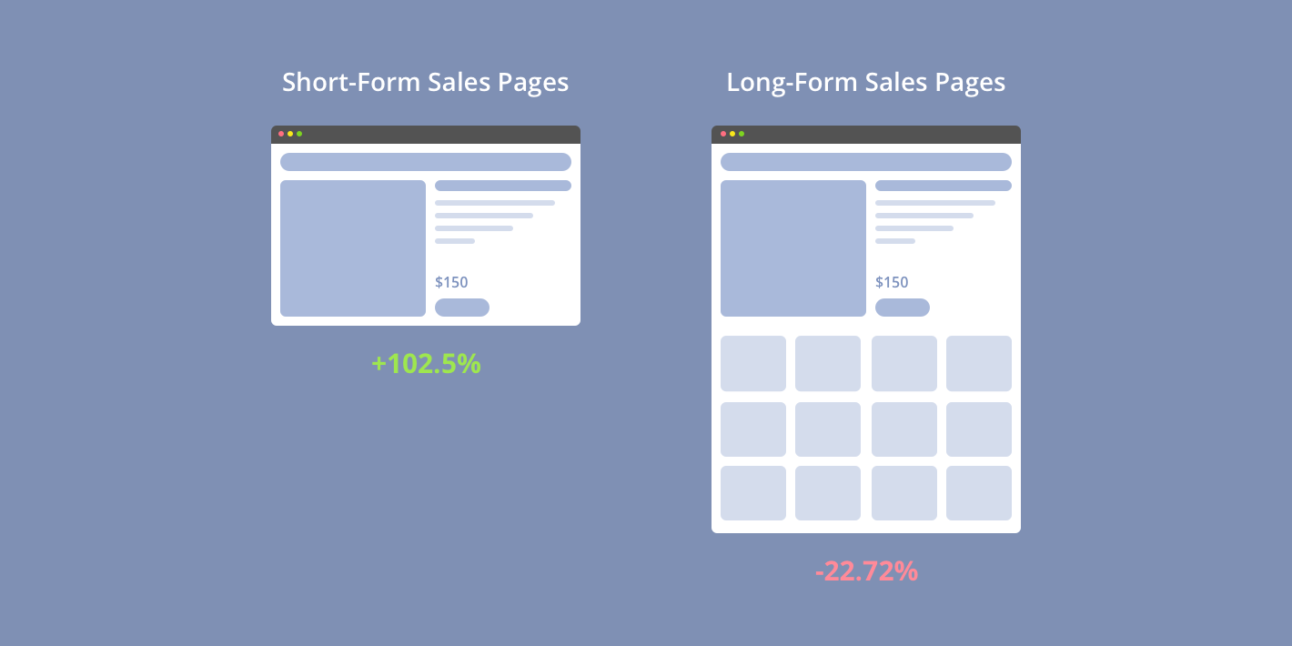 Short-Form and Long-Form Sales Pages